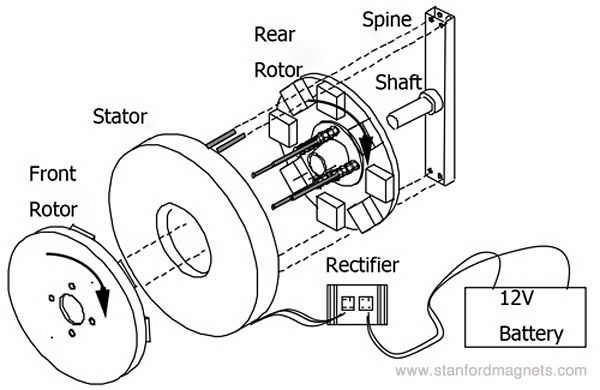 typical structure and working principle of permanent magnet alternator